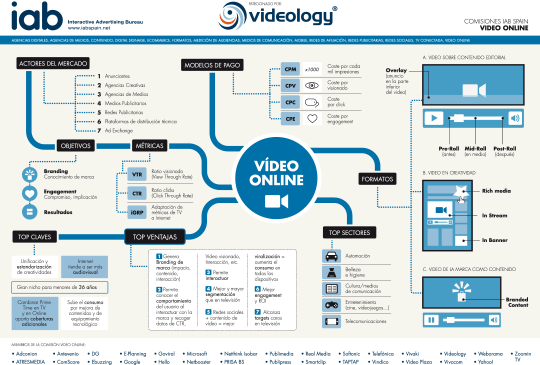 Infografia Video Online