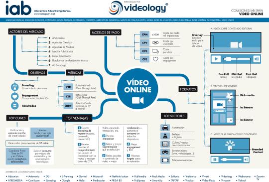 Infografia Video Online