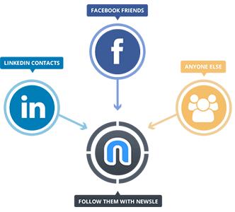 herramientas encontrar contenido en la red newsle