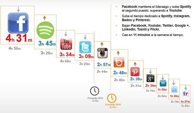 Frecuencia de uso (horas por semana)